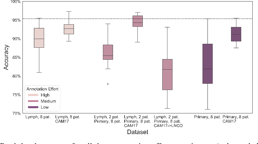 Figure 1 for A Study of Deep Learning Colon Cancer Detection in Limited Data Access Scenarios