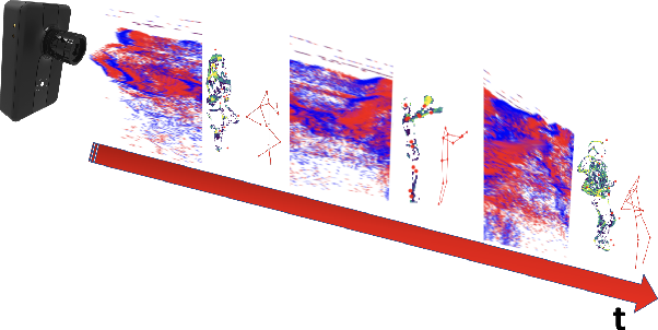 Figure 1 for Lifting Monocular Events to 3D Human Poses