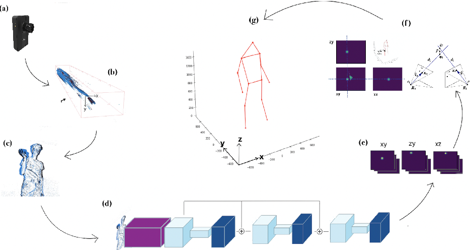 Figure 3 for Lifting Monocular Events to 3D Human Poses