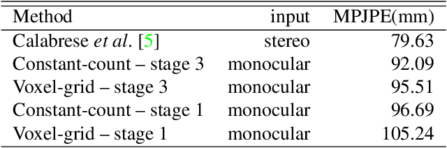 Figure 2 for Lifting Monocular Events to 3D Human Poses