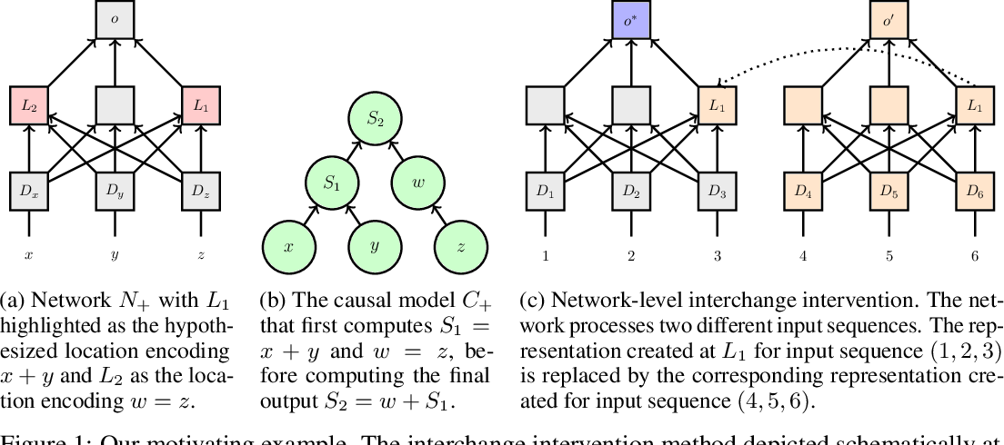 Figure 1 for Causal Abstractions of Neural Networks