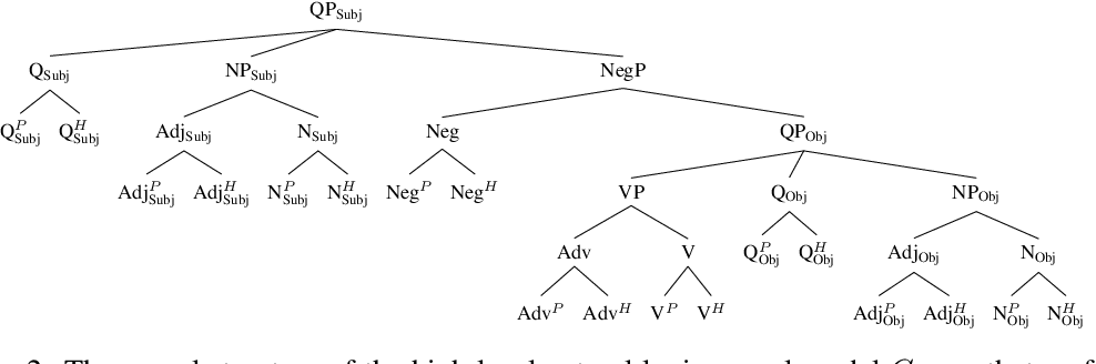Figure 3 for Causal Abstractions of Neural Networks