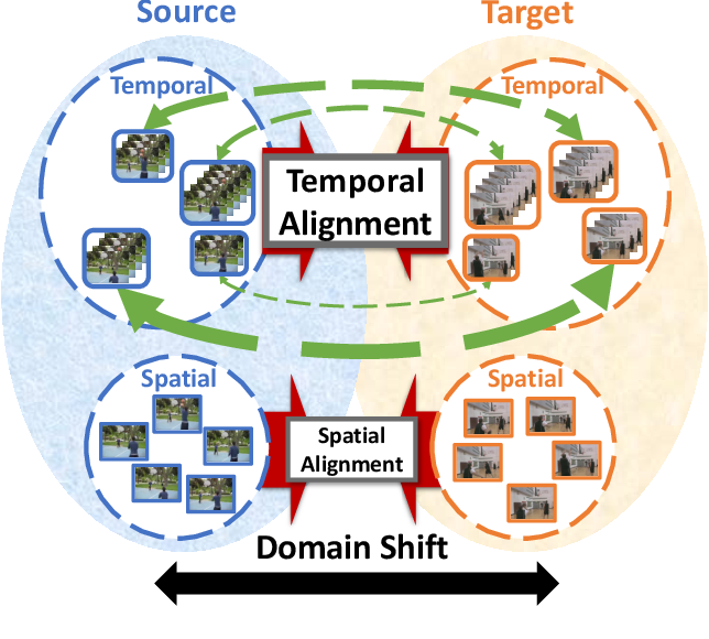 Figure 1 for Temporal Attentive Alignment for Video Domain Adaptation