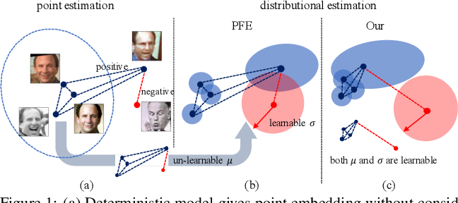 Figure 1 for Data Uncertainty Learning in Face Recognition