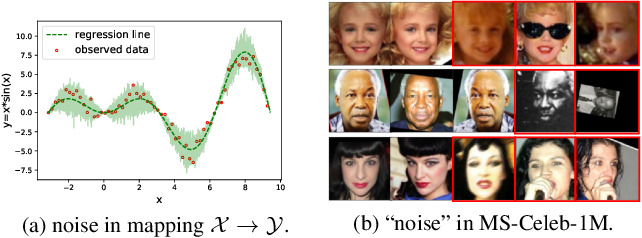 Figure 3 for Data Uncertainty Learning in Face Recognition