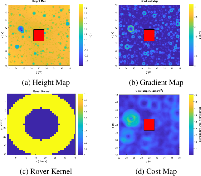 Figure 2 for Machine Learning Based Path Planning for Improved Rover Navigation (Pre-Print Version)