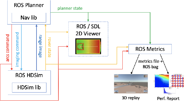 Figure 4 for Machine Learning Based Path Planning for Improved Rover Navigation (Pre-Print Version)