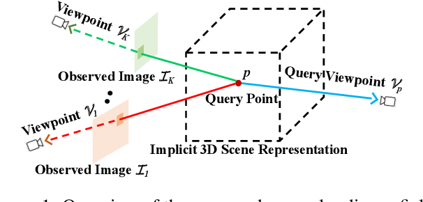 Figure 1 for GRF: Learning a General Radiance Field for 3D Scene Representation and Rendering
