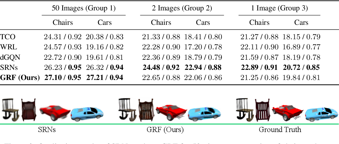 Figure 3 for GRF: Learning a General Radiance Field for 3D Scene Representation and Rendering