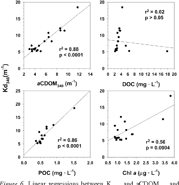 Figure 6. Linear regressions between Kd340 and aCDOM340 and DOC upper panel) and POC and Chl a (lower panel) in Lake Saint-Pierre.