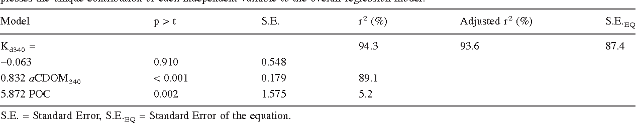Table 2. Multiple regression model predicting the attenuation of irradiance at 340 nm (Kd340). The squared semi-partial coefficient (r 2) expresses the unique contribution of each independent variable to the overall regression model.