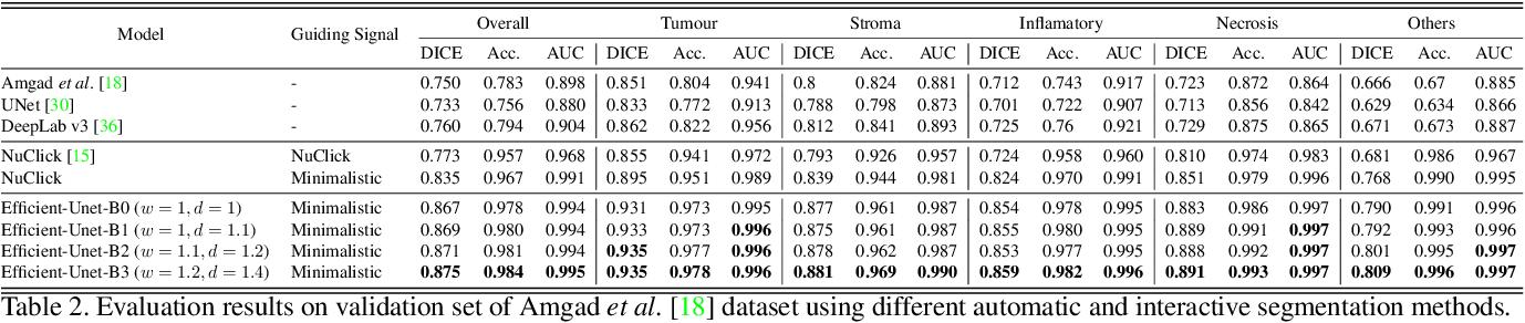 Figure 4 for Robust Interactive Semantic Segmentation of Pathology Images with Minimal User Input