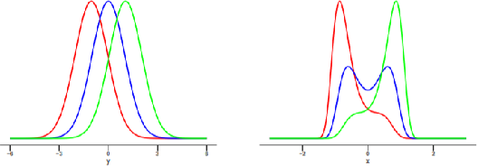 Figure 1 for Causal Discovery by Kernel Intrinsic Invariance Measure