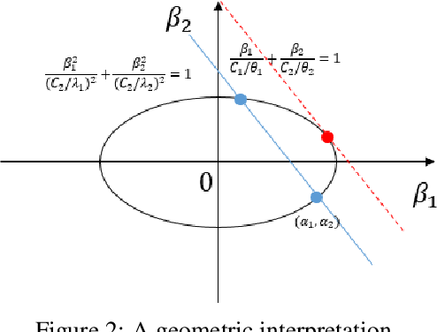 Figure 3 for Causal Discovery by Kernel Intrinsic Invariance Measure