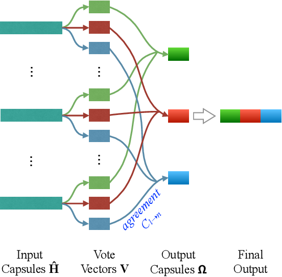Figure 1 for Dynamic Layer Aggregation for Neural Machine Translation with Routing-by-Agreement