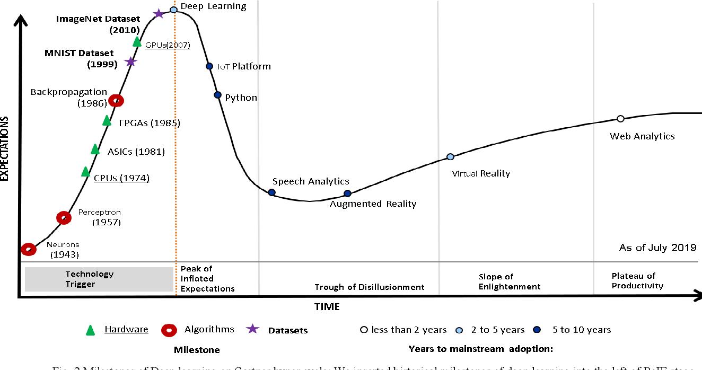 Figure 1 for Benchmarking Deep Learning Hardware and Frameworks: Qualitative Metrics