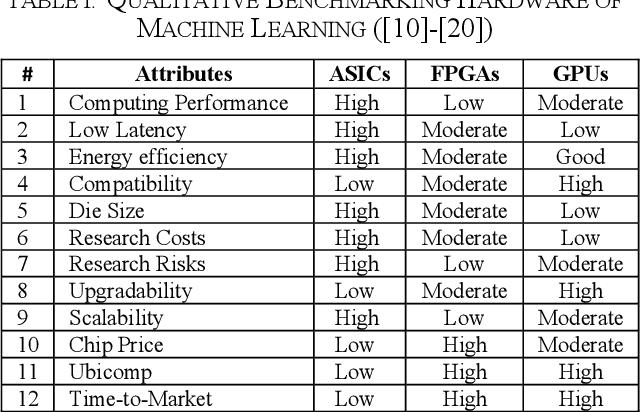 Figure 4 for Benchmarking Deep Learning Hardware and Frameworks: Qualitative Metrics