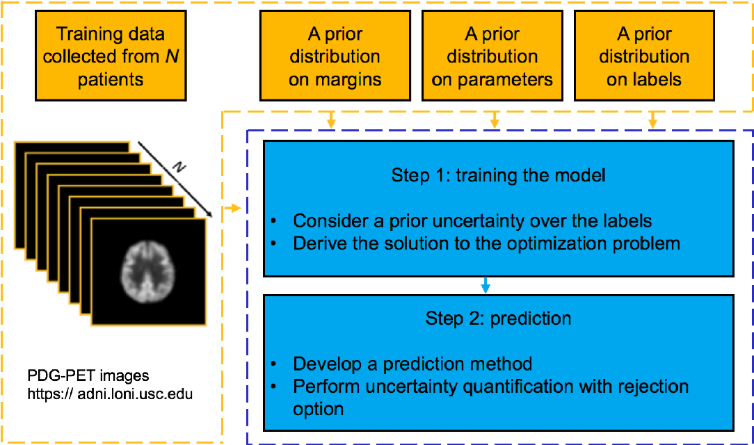 Figure 1 for UQ-CHI: An Uncertainty Quantification-Based Contemporaneous Health Index for Degenerative Disease Monitoring