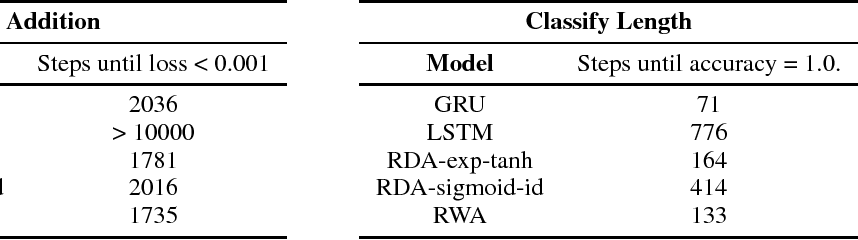 Figure 2 for Efficiently applying attention to sequential data with the Recurrent Discounted Attention unit