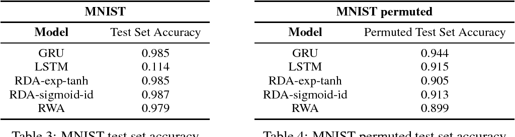 Figure 3 for Efficiently applying attention to sequential data with the Recurrent Discounted Attention unit
