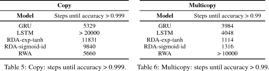Figure 4 for Efficiently applying attention to sequential data with the Recurrent Discounted Attention unit