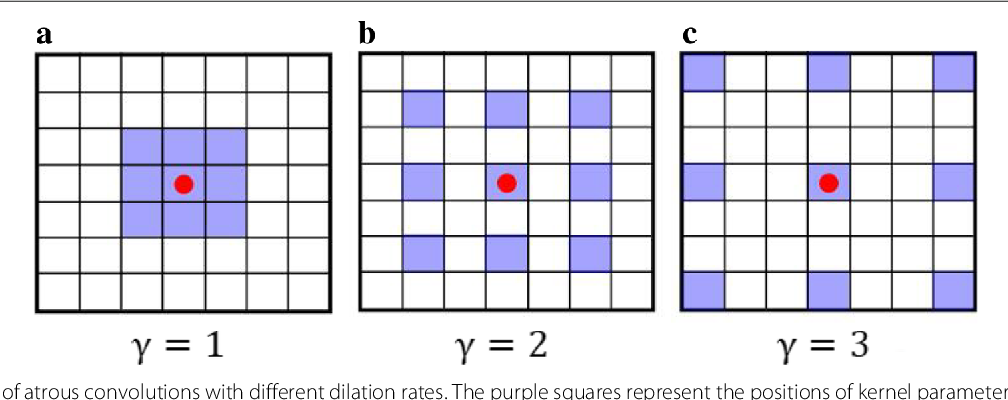 Figure 3 for Reversed Active Learning based Atrous DenseNet for Pathological Image Classification