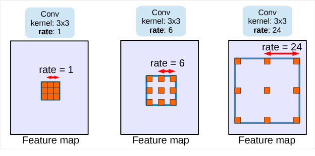Figure 1 for Rethinking Atrous Convolution for Semantic Image Segmentation