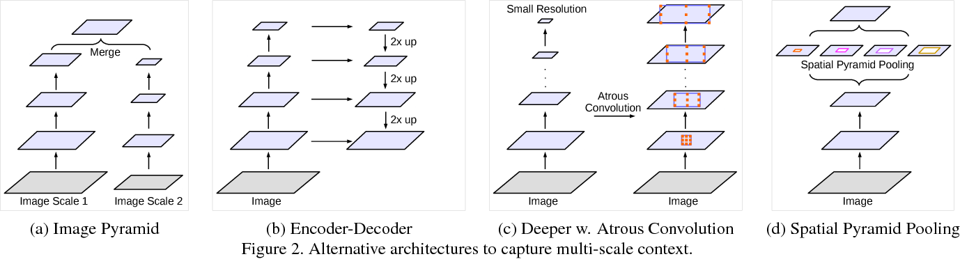 Figure 3 for Rethinking Atrous Convolution for Semantic Image Segmentation