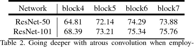 Figure 4 for Rethinking Atrous Convolution for Semantic Image Segmentation