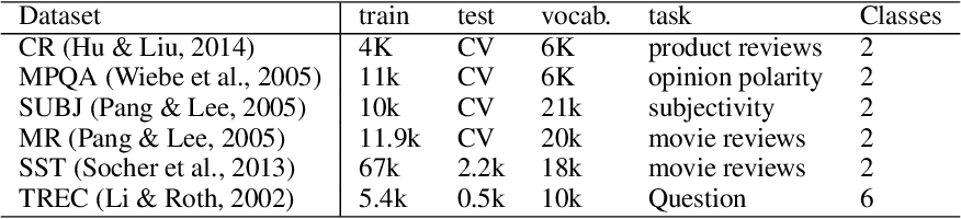 Figure 2 for Encoding word order in complex embeddings