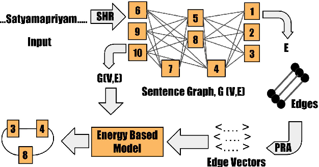 Figure 3 for Free as in Free Word Order: An Energy Based Model for Word Segmentation and Morphological Tagging in Sanskrit