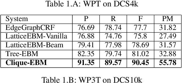Figure 2 for Free as in Free Word Order: An Energy Based Model for Word Segmentation and Morphological Tagging in Sanskrit