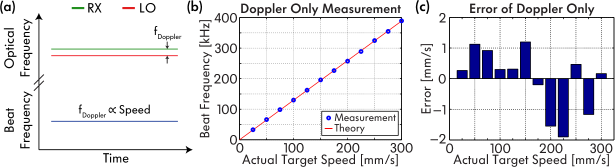 Figure 2 from Frequency-modulated continuous-wave LIDAR