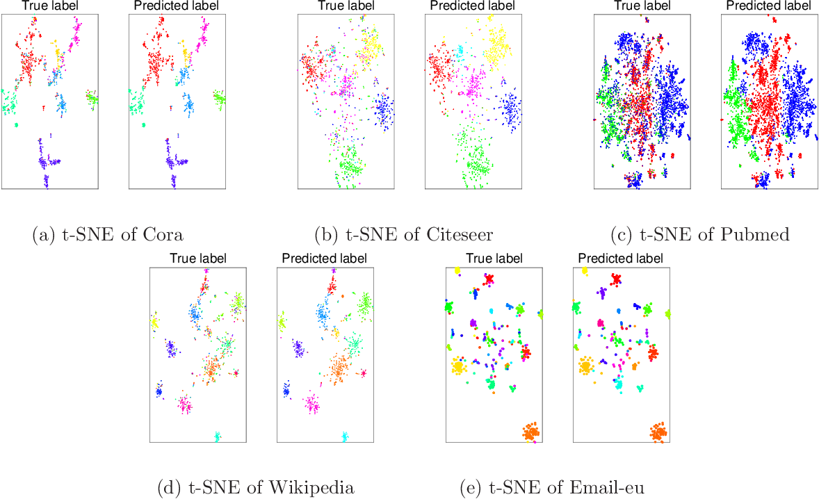 Figure 3 for PINE: Universal Deep Embedding for Graph Nodes via Partial Permutation Invariant Set Functions