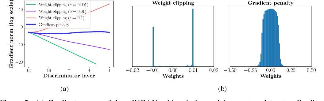 Figure 2 for Improved Training of Wasserstein GANs