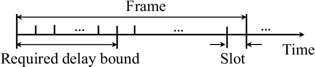 Figure 1 for Optimizing Ultra-Reliable and Low-Latency Communication Systems with Unsupervised Learning