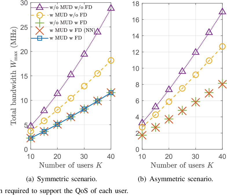 Figure 2 for Optimizing Ultra-Reliable and Low-Latency Communication Systems with Unsupervised Learning