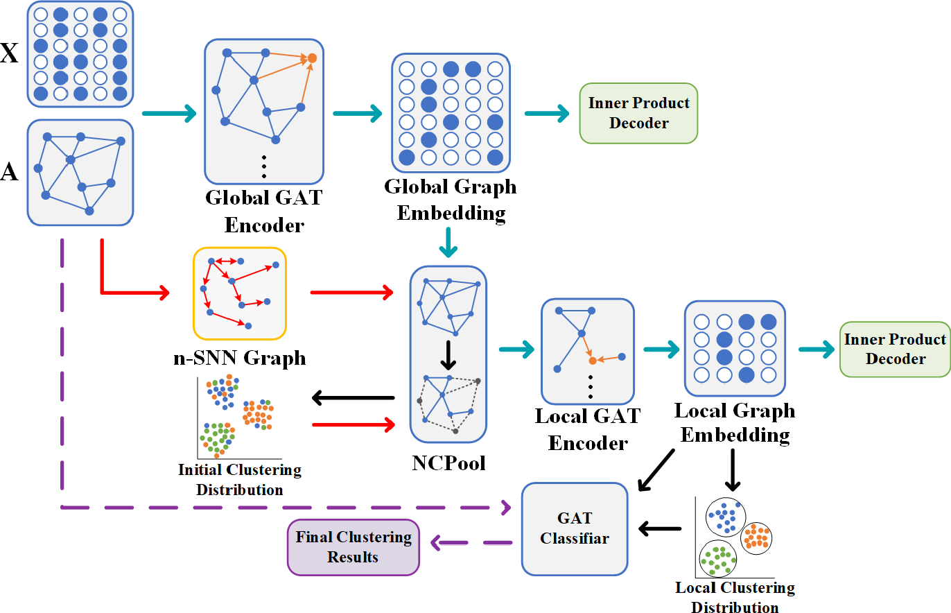 Figure 1 for Seeing All From a Few: Nodes Selection Using Graph Pooling for Graph Clustering