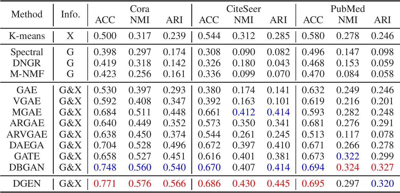 Figure 3 for Seeing All From a Few: Nodes Selection Using Graph Pooling for Graph Clustering