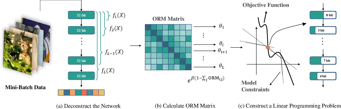 Figure 3 for OMPQ: Orthogonal Mixed Precision Quantization