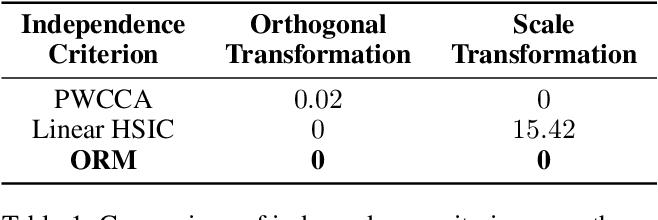 Figure 2 for OMPQ: Orthogonal Mixed Precision Quantization