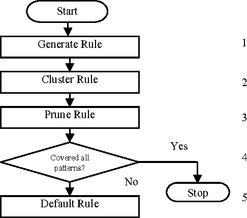 Figure 4 for RGANN: An Efficient Algorithm to Extract Rules from ANNs