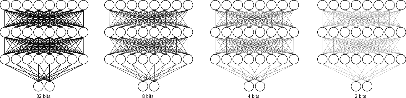 Figure 1 for Switchable Precision Neural Networks