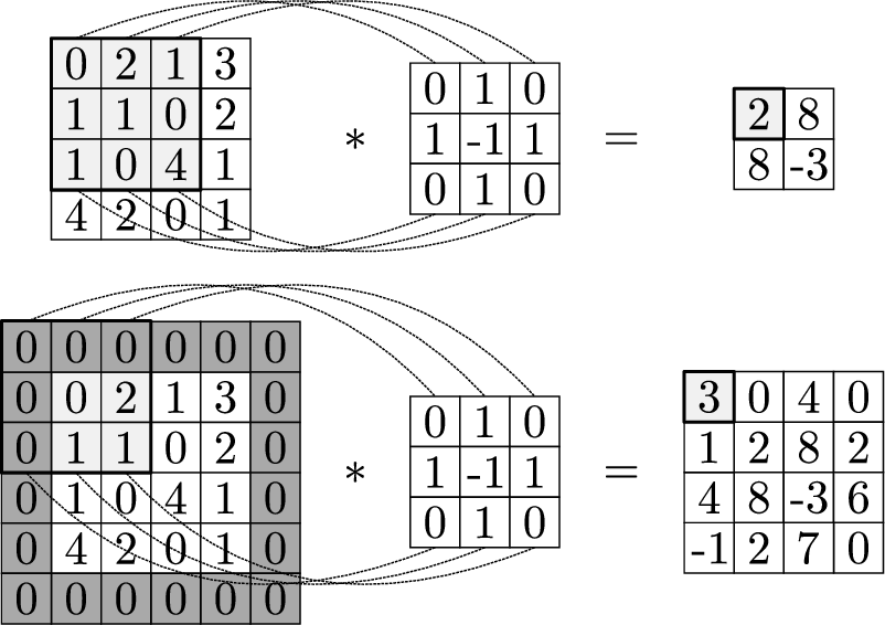 Figure 4 for Convolutional Neural Nets: Foundations, Computations, and New Applications