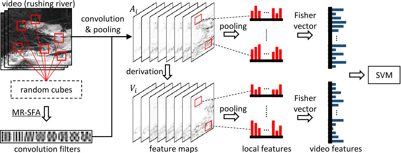 Figure 2 for Manifold Regularized Slow Feature Analysis for Dynamic Texture Recognition