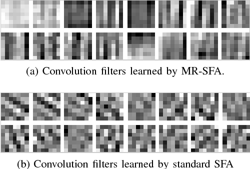 Figure 3 for Manifold Regularized Slow Feature Analysis for Dynamic Texture Recognition