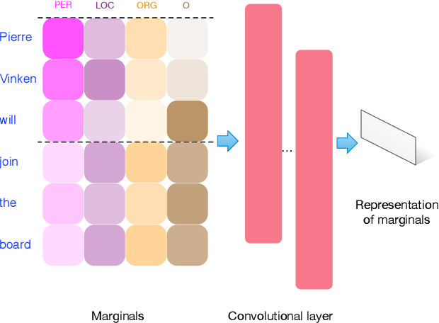 Figure 3 for Learning how to Active Learn: A Deep Reinforcement Learning Approach