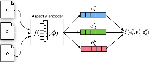 Figure 1 for Learning Disentangled Representations of Texts with Application to Biomedical Abstracts