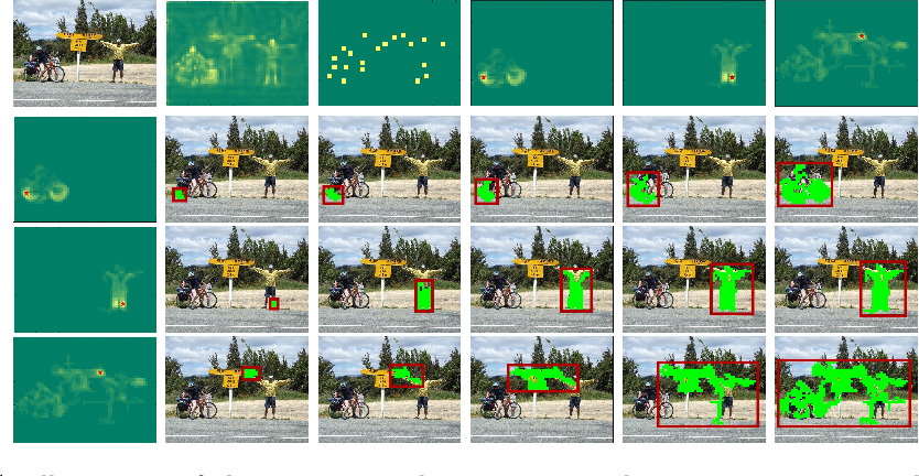 Figure 2 for Toward unsupervised, multi-object discovery in large-scale image collections