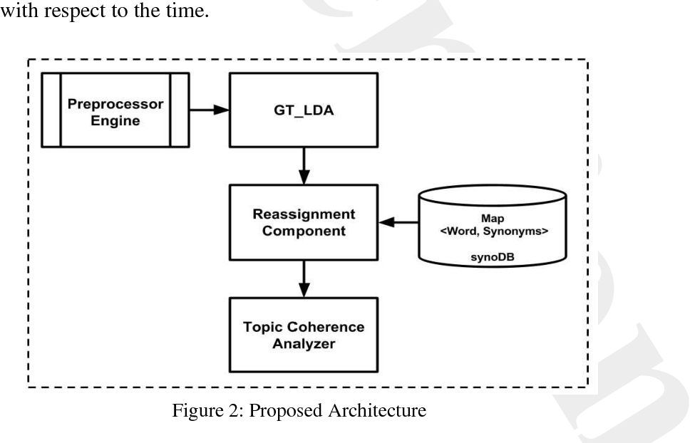PDF] The Architecture for Optimizing Semantic Topical Coherence in